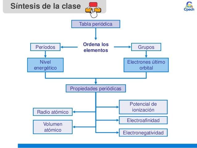 Clase 4 teoria atomica iii tabla periodica y propiedades periodicasu materia reconocimiento 33 sntesis de la clase tabla peridica ordena los elementos urtaz Gallery