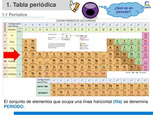 Clase 4 teoria atomica iii tabla periodica y propiedades periodicasu tabla peridica 8 urtaz Gallery