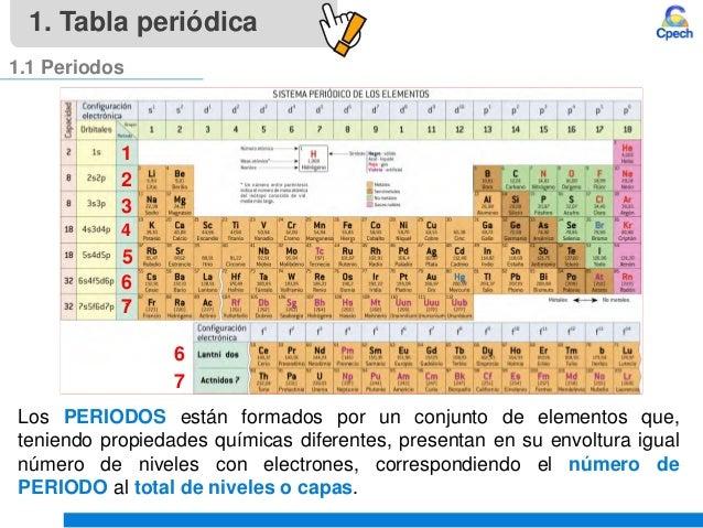 Clase 4 teoria atomica iii tabla periodica y propiedades periodicasu tabla peridica 11 periodos 9 urtaz Image collections