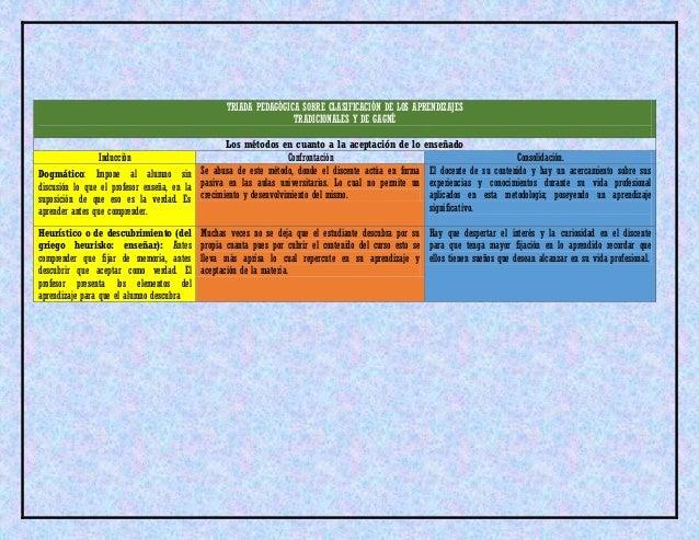 triada pedagogica
