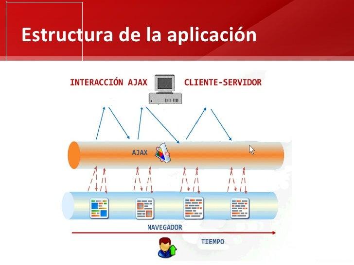 Estructura de la aplicación