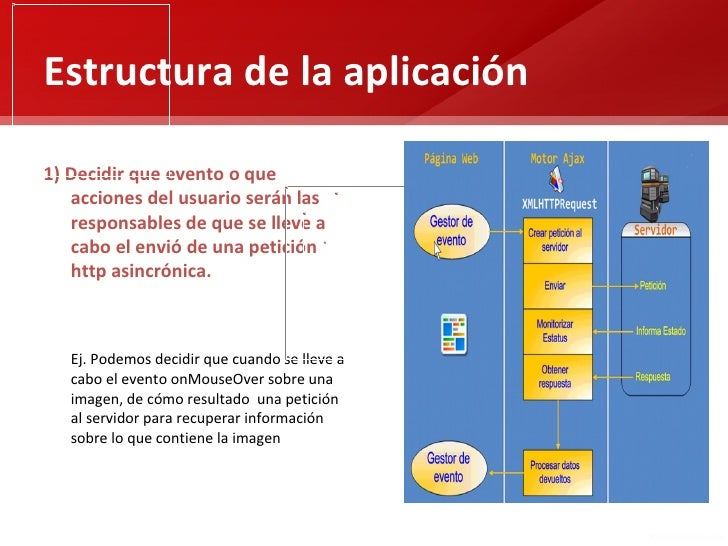 Estructura de la aplicación1) Decidir que evento o que   acciones del usuario serán las   responsables de que se lleve a  ...