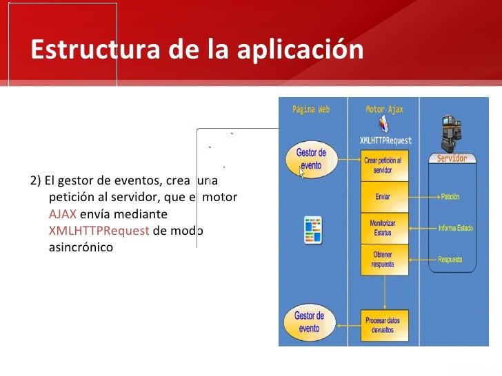 Estructura de la aplicación2) El gestor de eventos, crea una    petición al servidor, que el motor    AJAX envía mediante ...