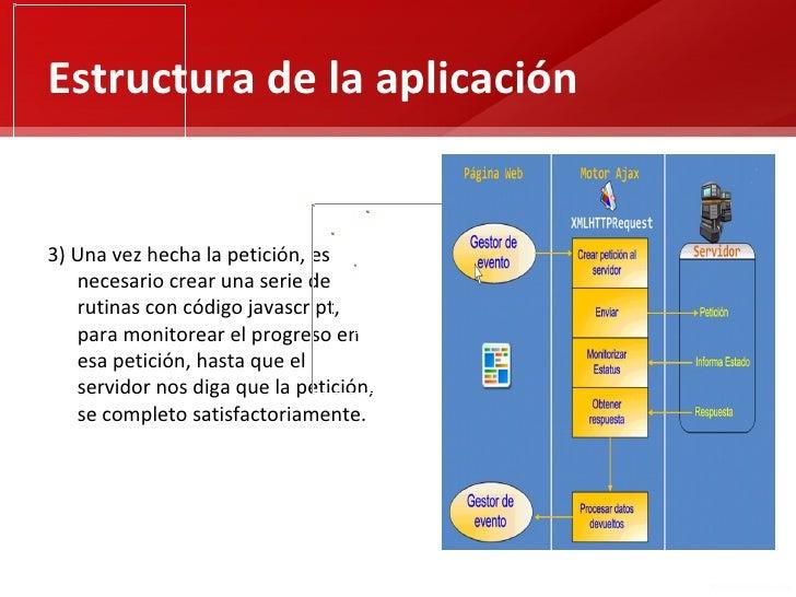 Estructura de la aplicación3) Una vez hecha la petición, es   necesario crear una serie de   rutinas con código javascript...