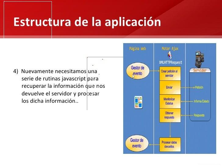 Estructura de la aplicación4) Nuevamente necesitamos una   serie de rutinas javascript para   recuperar la información que...