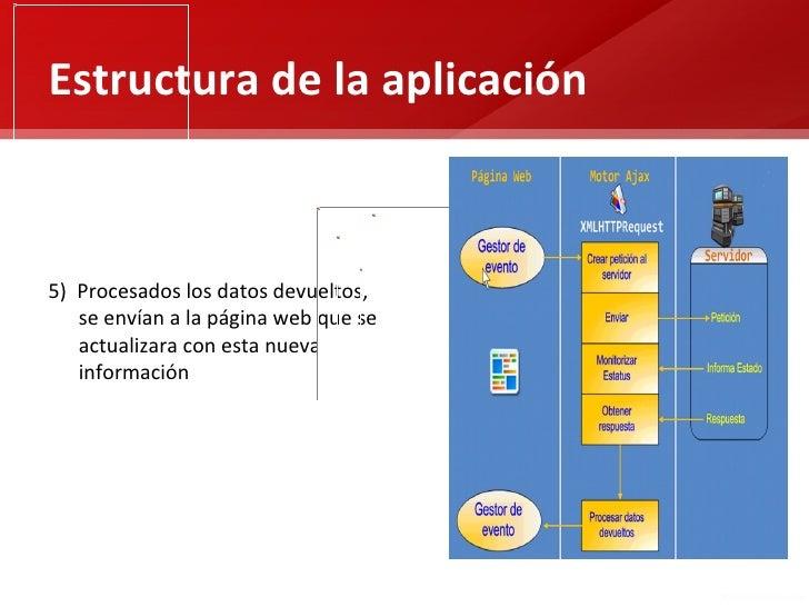 Estructura de la aplicación5) Procesados los datos devueltos,   se envían a la página web que se   actualizara con esta nu...