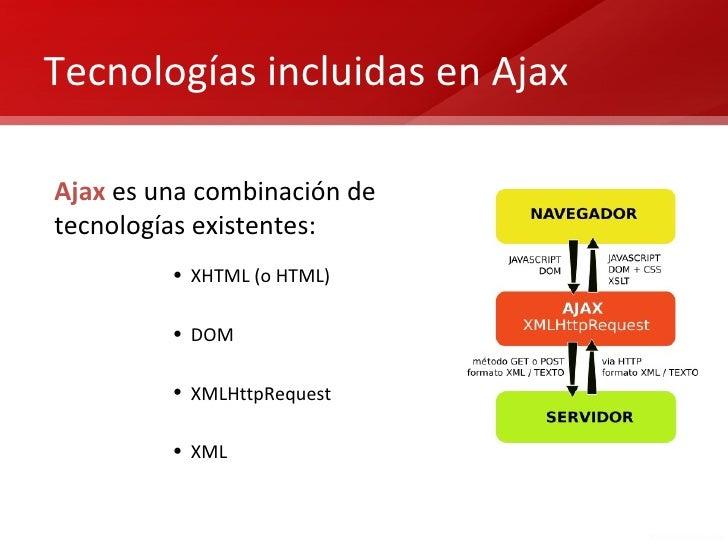 Tecnologías incluidas en AjaxAjax es una combinación detecnologías existentes:         • XHTML (o HTML)         • DOM     ...