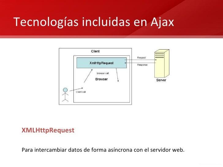 Tecnologías incluidas en Ajax XMLHttpRequest Para intercambiar datos de forma asíncrona con el servidor web.