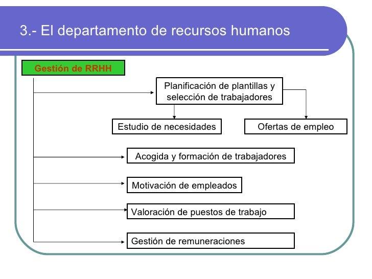 Clase 6 los recursos humanos for Que hay en una oficina de trabajo