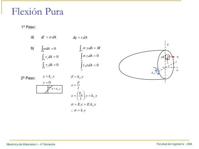 Clase 8   flexion pura v250505 Slide 2