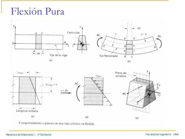 Clase 8   flexion pura v250505 Slide 3