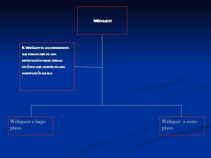Webquest El WebQuest es una herramienta que forma parte de una metodología para el trabajo didáctico que consiste en una i...