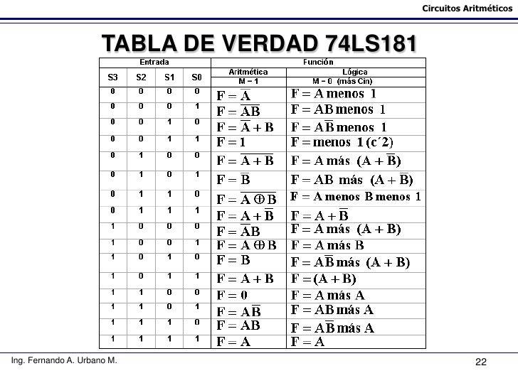 Clase circuitos aritm ticos for Puerta xor tabla de verdad