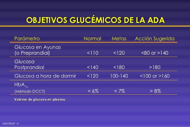 OBJETIVOS GLUCÉMICOS DE LA ADA <ul><li>Valores de glucosa en plasma. </li></ul>Parámetro Normal Metas Acción Sugerida Gluc...