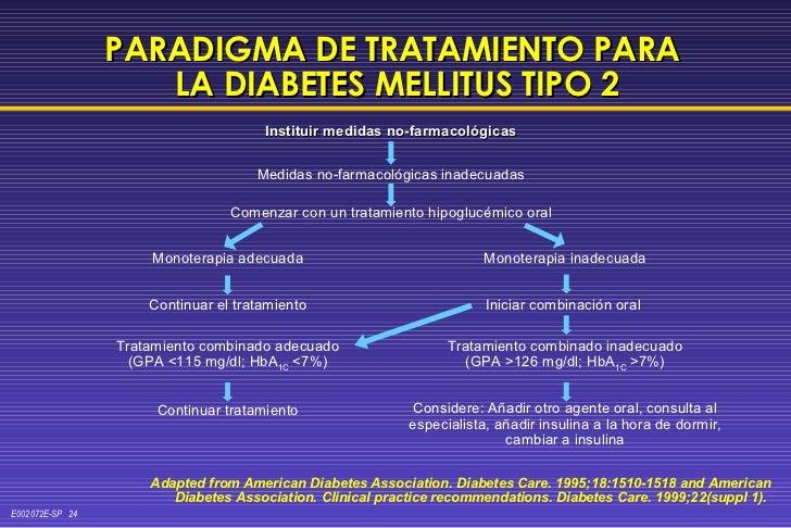 <ul><li>Instituir medidas no-farmacológicas </li></ul>PARADIGMA DE TRATAMIENTO PARA  LA DIABETES MELLITUS TIPO 2 Medidas n...