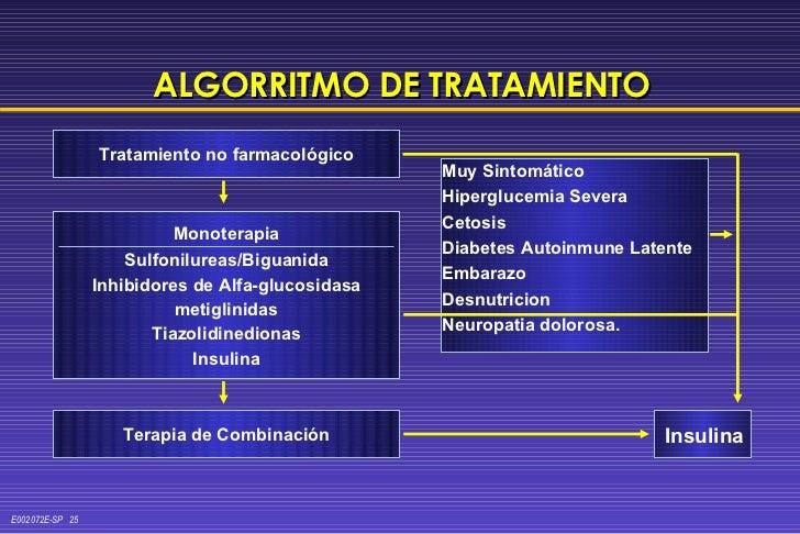 ALGORRITMO DE TRATAMIENTO Tratamiento no farmacológico Monoterapia Sulfonilureas/Biguanida Inhibidores de Alfa-glucosidasa...