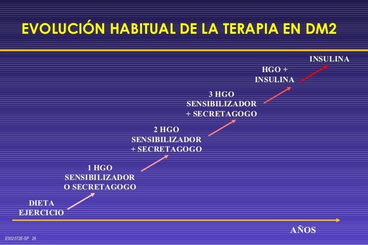 EVOLUCIÓN HABITUAL DE LA TERAPIA EN DM2 DIETA EJERCICIO 1 HGO SENSIBILIZADOR O SECRETAGOGO 2 HGO SENSIBILIZADOR + SECRETAG...