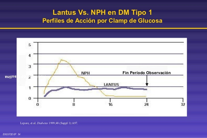 Lepore, et al.  Diabetes  1999;48 (Suppl 1):A97. Lantus Vs. NPH en DM Tipo 1  Perfiles de Acción por Clamp de Glucosa Tiem...
