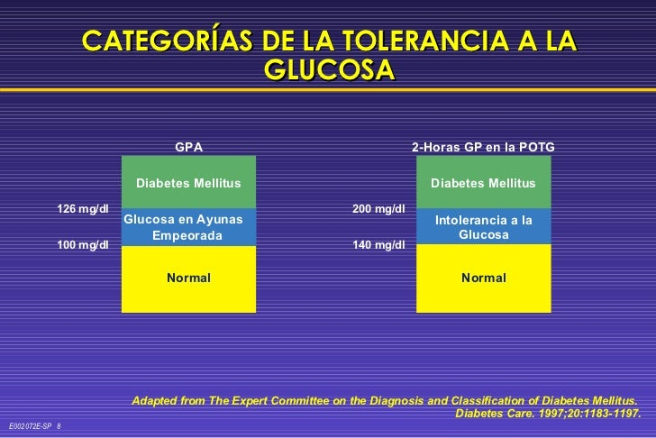 CATEGORÍAS DE LA TOLERANCIA A LA GLUCOSA Adapted from The Expert Committee on the Diagnosis and Classification of Diabetes...