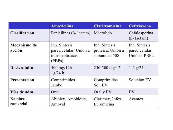 Clase de antibióticos