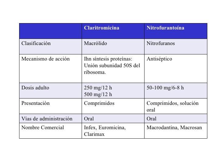 Clase De Antibioticos