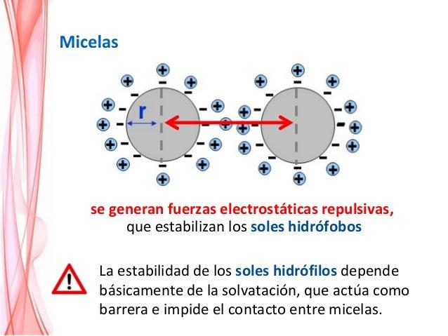 adsoción de iones (soles hidrófobos) ionización de grupos funcionales (soles hidrófilos) sustitución isomórfica (arcillas)