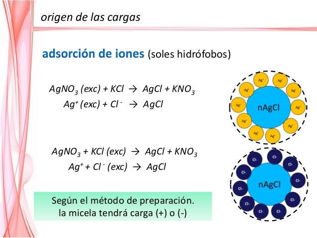 (soles hidrófilos) Grupo -NH2 Grupo -OH Las partículas tienen carga positiva pH < PI PI pH> PI Las partículas tienen carga...