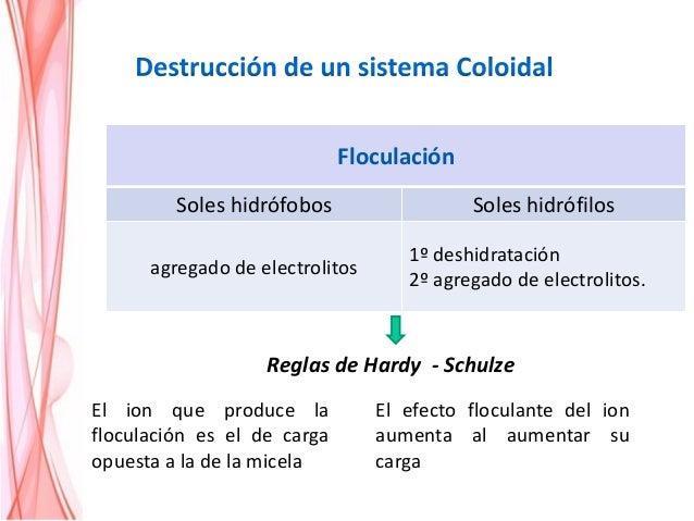 Electrolito Carga cc. Mínima del anión KCl -1 103 KBr -1 138 KNO3 -1 131 K2CrO4 -2 0,325 K2SO4 -2 0,219 K3Fe(CN)6 -3 0,096...