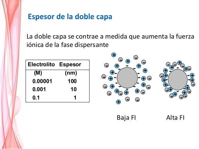 Para aumentar la estabilidad de los coloides hidrófobos, se agrega una pequeña cantidad de un coloide hidrófilo. Existen d...