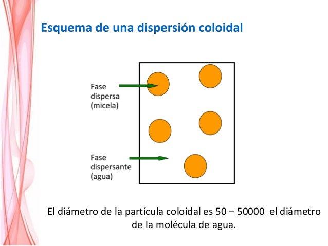 El diámetro de la partícula coloidal es 50 – 50000 el diámetro de la molécula de agua.
