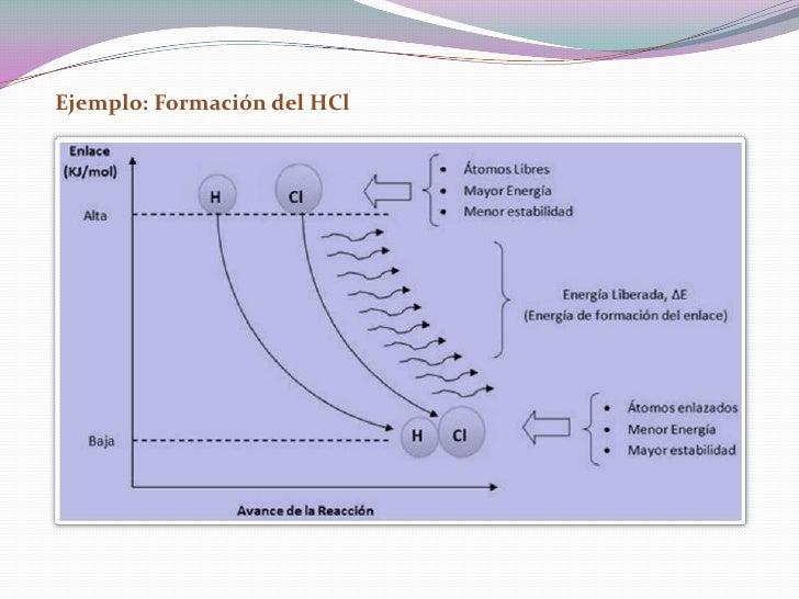 Ejemplo: Formación del HCl