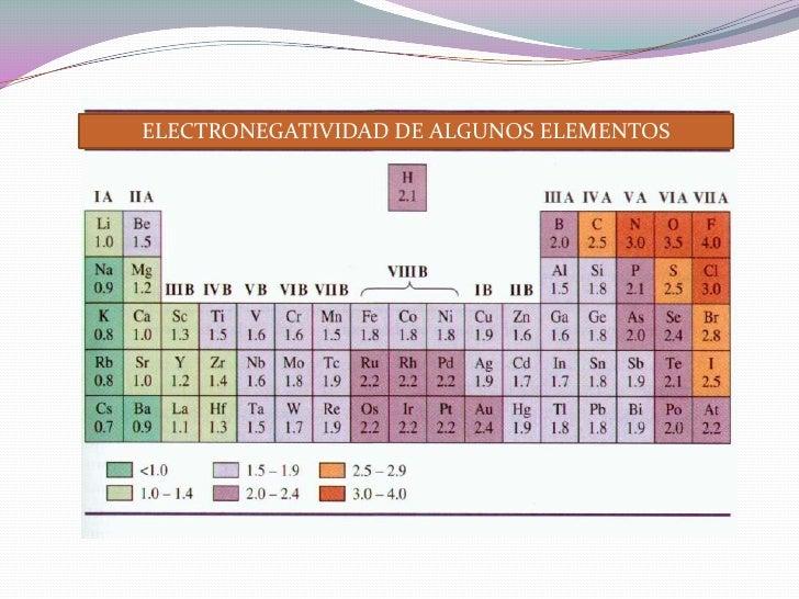 ELECTRONEGATIVIDAD DE ALGUNOS ELEMENTOS