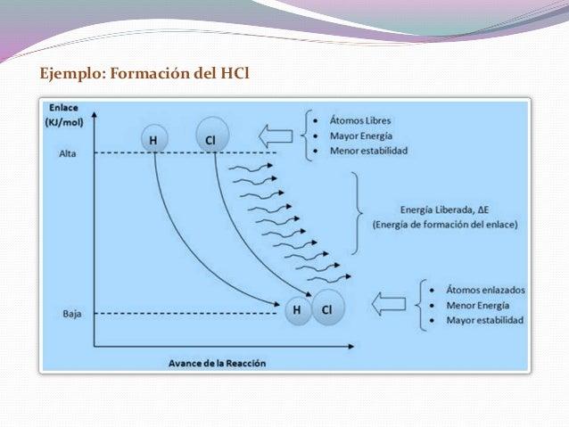 Observación:  En la formación del enlace, se libera energía (proceso exotérmico) H(g) + Cl(g) HCl(g) + 431,9 kJ/mol  En ...