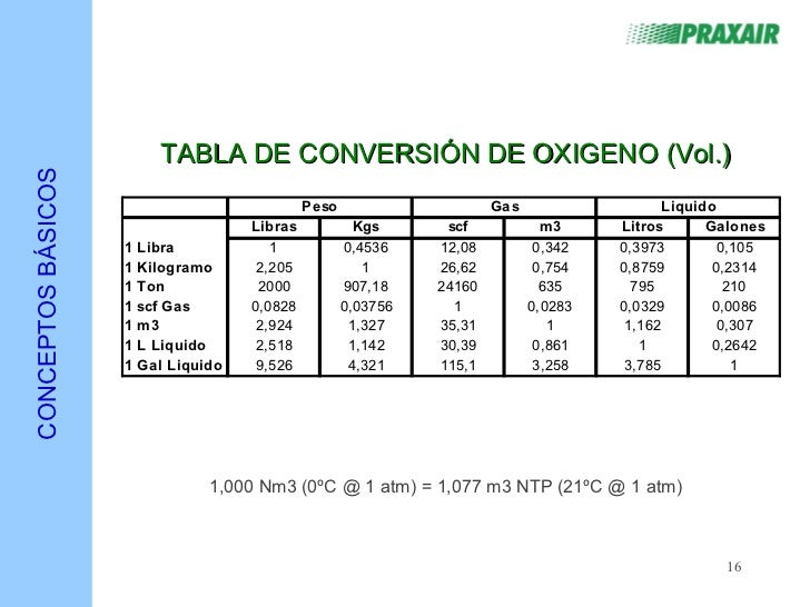 Conversion m en m3 - Conversion tonne en m3 ...