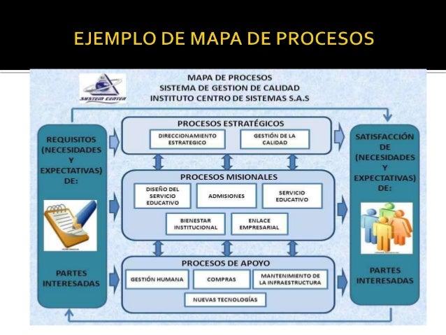 Mapa procesos for Procesos de un restaurante