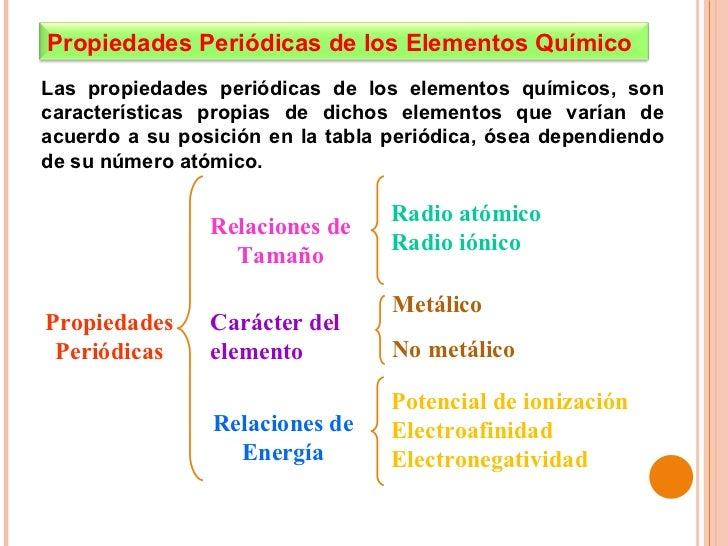 Clase de propiedades peridicas urtaz Choice Image