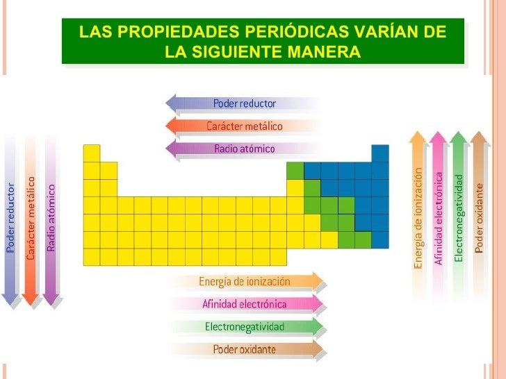 Propiedades peridicas de los elementos las propiedades peridicas varan de la siguiente manera 12 urtaz Choice Image