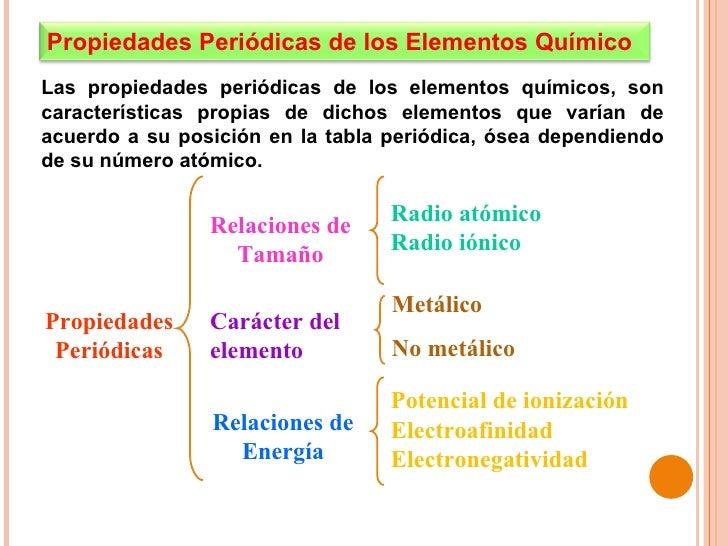 Propiedades peridicas de los elementos propiedades peridicas urtaz Image collections