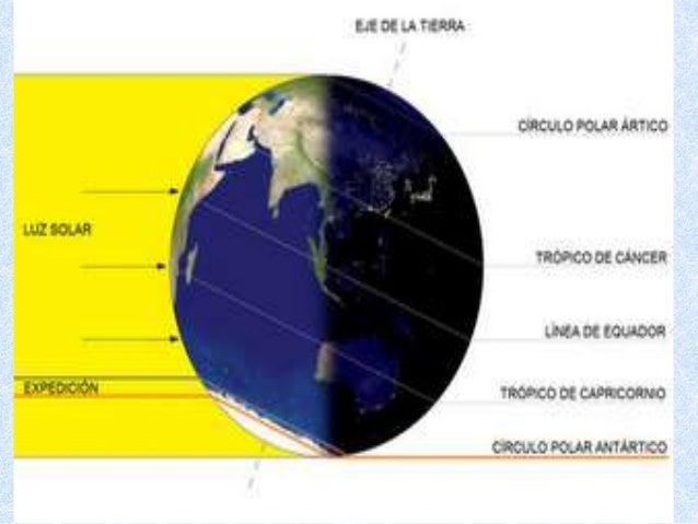 El clima en el planeta.
