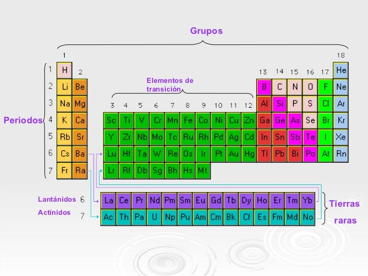 10 - Tabla Periodica Metales De Transicion Interna