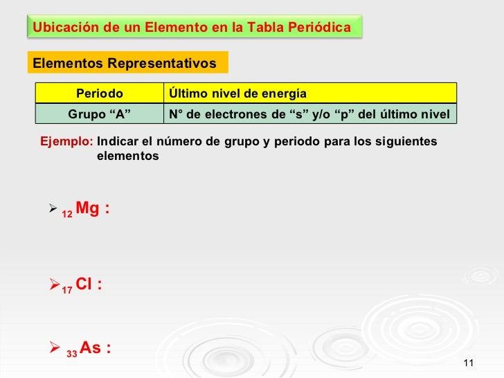 Elementos Representativos Ejemplo:  Indicar el número de grupo y periodo para los siguientes  elementos <ul><li>12  Mg : <...