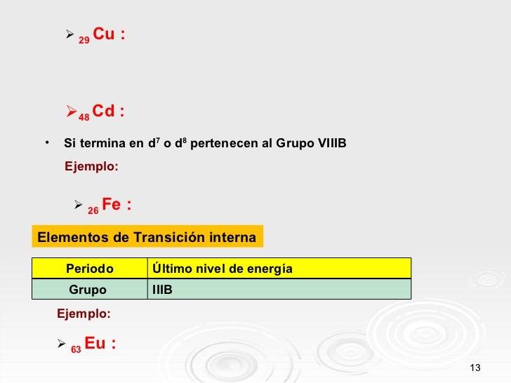 <ul><li>29  Cu : </li></ul><ul><li>48  Cd : </li></ul><ul><li>Si termina en d 7  o d 8  pertenecen al Grupo VIIIB </li></u...