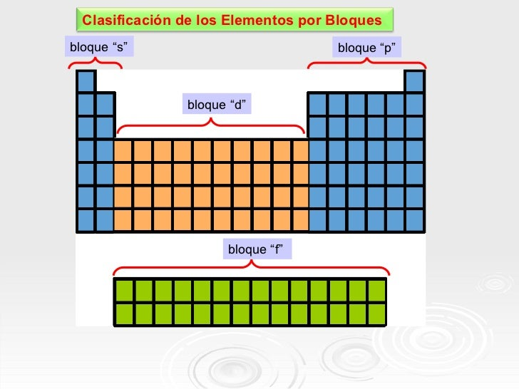 Clase de tabla peridica 14 bloque urtaz Image collections