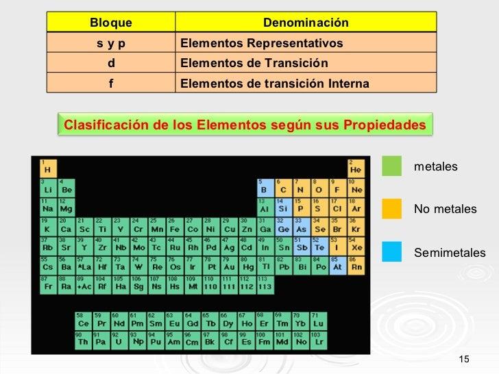 No metales Semimetales metales Bloque Denominación s y p Elementos Representativos d Elementos de Transición f Elementos d...