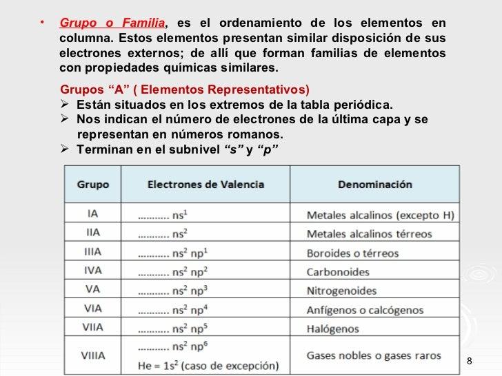 Clase de tabla peridica tabla peridica actual 8 urtaz Choice Image