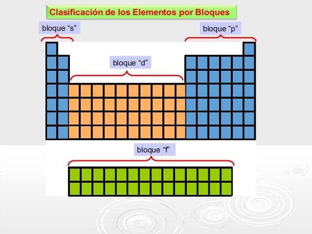 """Clasificación de los Elementos por Bloques bloque """"s""""  bloque """"p""""  bloque """"d""""  bloque """"f"""""""