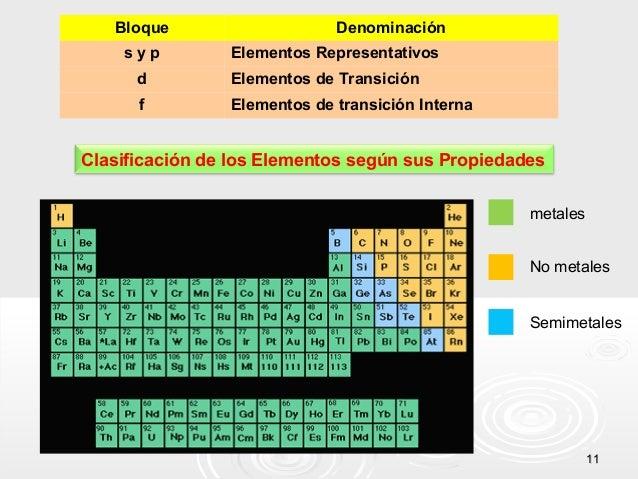 Bloque syp  Denominación Elementos Representativos  d  Elementos de Transición  f  Elementos de transición Interna  Clasif...