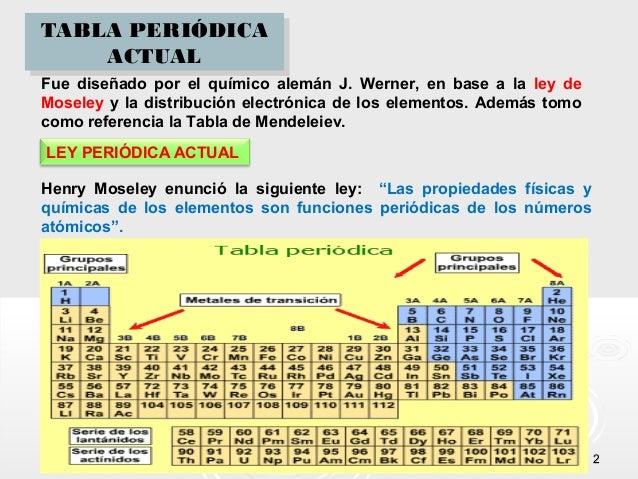 Clase de tabla periodica tabla peridica urtaz Image collections