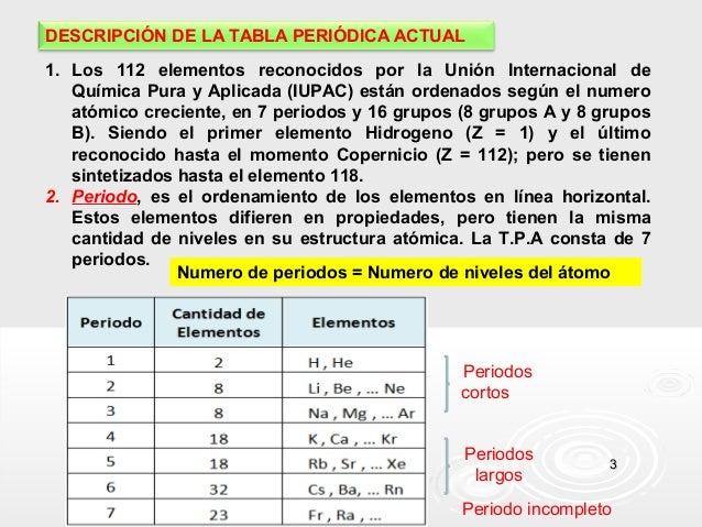 DESCRIPCIÓN DE LA TABLA PERIÓDICA ACTUAL 1. Los 112 elementos reconocidos por la Unión Internacional de Química Pura y Apl...
