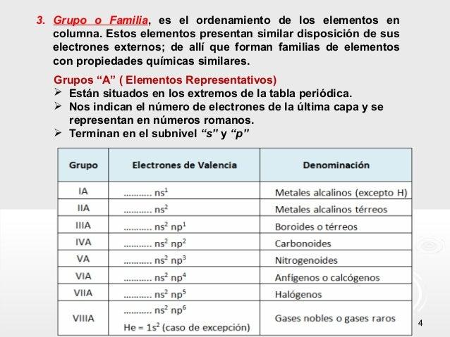 3. Grupo o Familia, es el ordenamiento de los elementos en columna. Estos elementos presentan similar disposición de sus e...